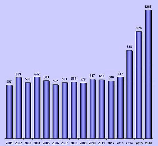 statistik_2016